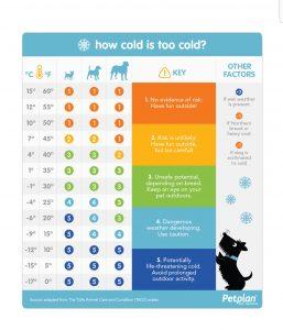 kutyasétáltatási táblázat hideg