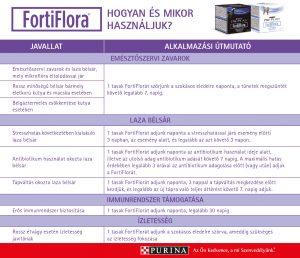 purina új fortiflora bélflóra probiotikumok