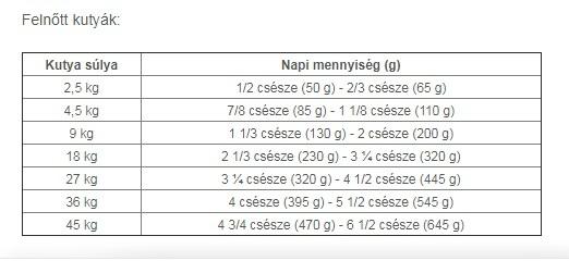 Etetési útmutató - Forrás: zooplus.hu